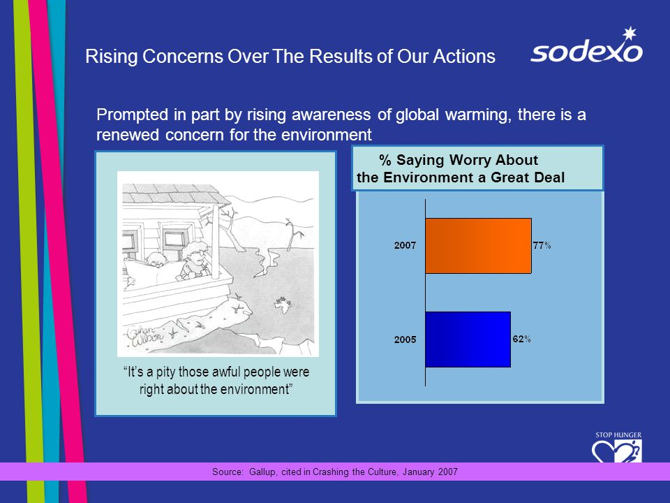 Rising Concerns Over The Results of Our Actions Its a pity those awful people were right about the environment % Saying Worry About the Environment a Great Deal Source: Gallup, cited in Crashing the Culture, January 2007 Prompted in part by rising awareness of global warming, there is a renewed concern for the environment