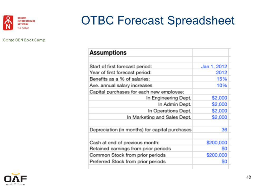 Gorge OEN Boot Camp 49 OTBC Forecast Spreadsheet