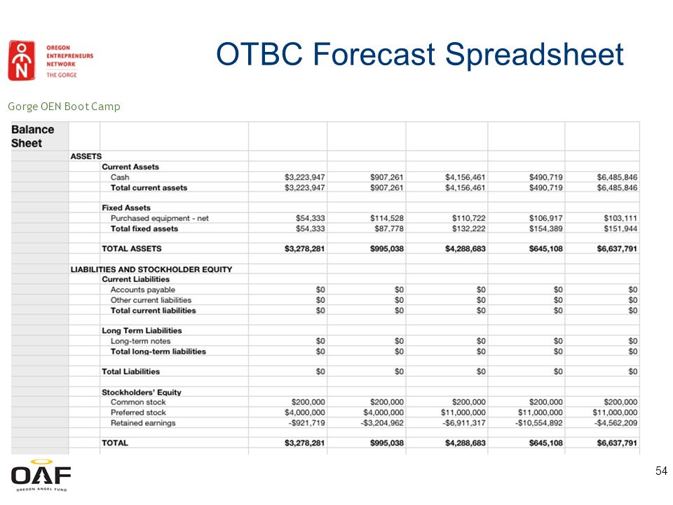 Gorge OEN Boot Camp 55 OTBC Forecast Spreadsheet