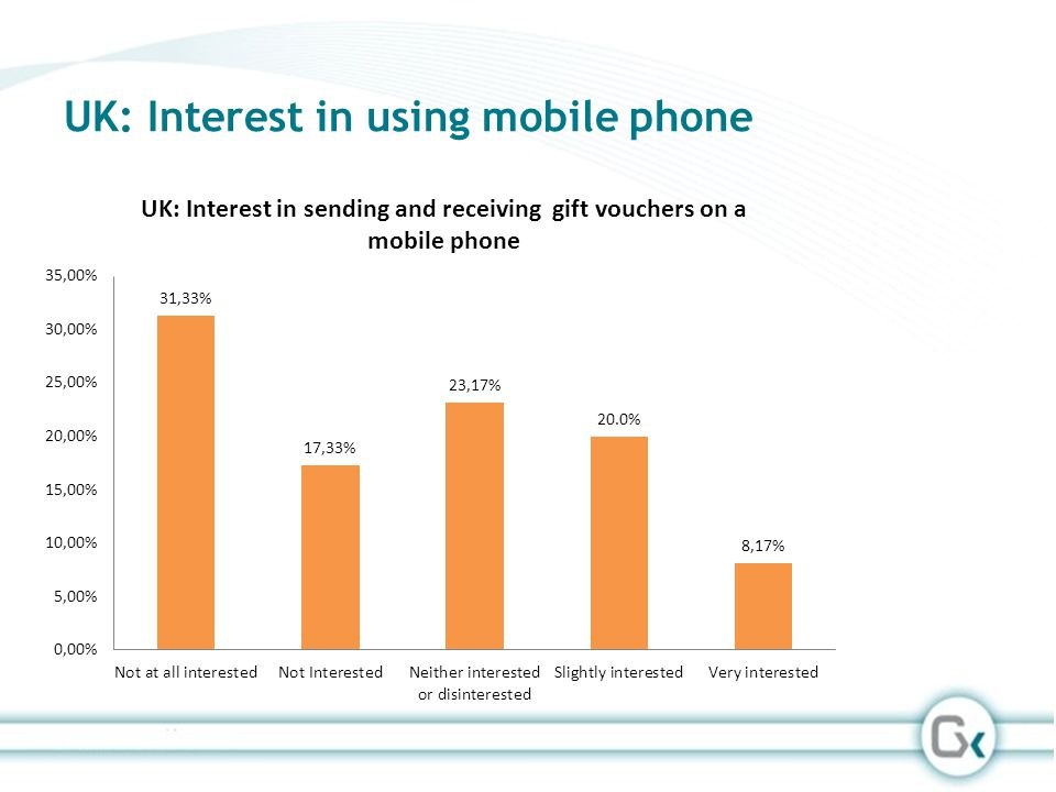 UK: Interest in using mobile phone