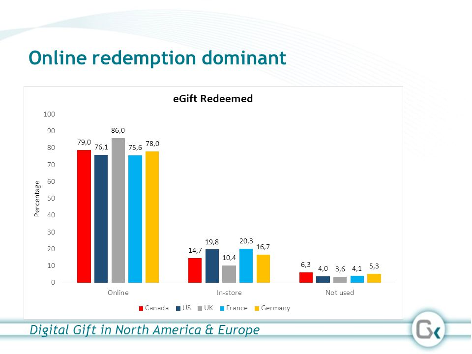 Online redemption dominant Digital Gift in North America & Europe