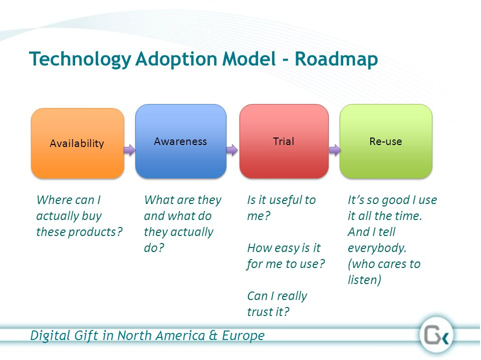 Technology Adoption Model - Roadmap Re-use Awareness Trial Availability Where can I actually buy these products? What are they and what do they actual