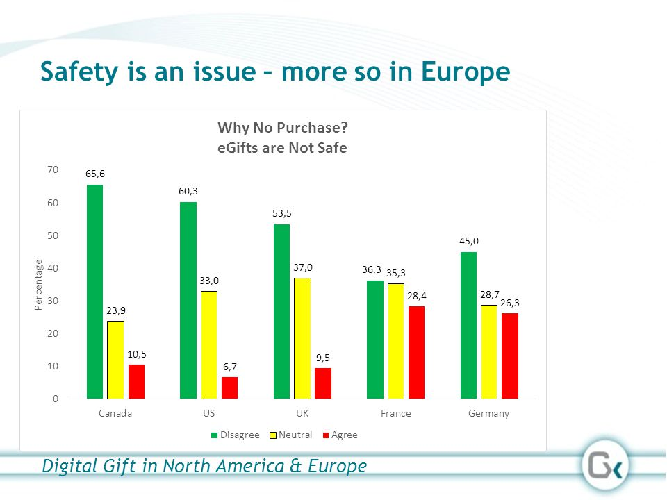 Safety is an issue – more so in Europe Digital Gift in North America & Europe