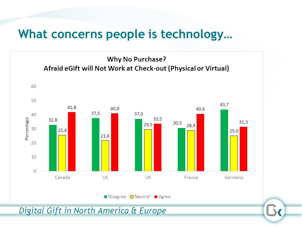 What concerns people is technology… Digital Gift in North America & Europe