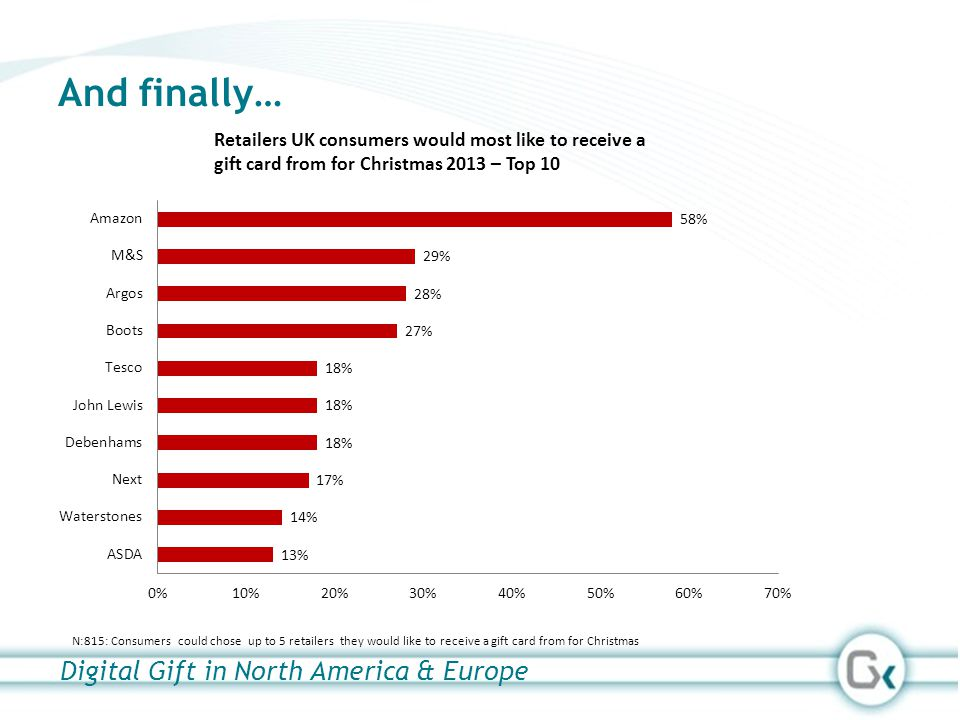 And finally… Digital Gift in North America & Europe N:815: Consumers could chose up to 5 retailers they would like to receive a gift card from for Chr