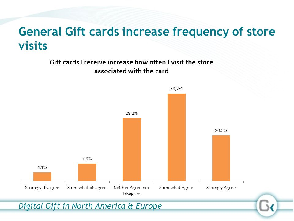 General Gift cards increase frequency of store visits Digital Gift in North America & Europe