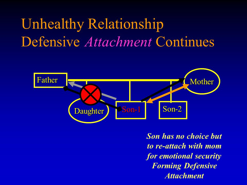Unhealthy Relationship Defensive Attachment Continues Father Son-1 Son-1 Mother Daughter Son-2 Son has no choice but to re-attach with mom for emotion
