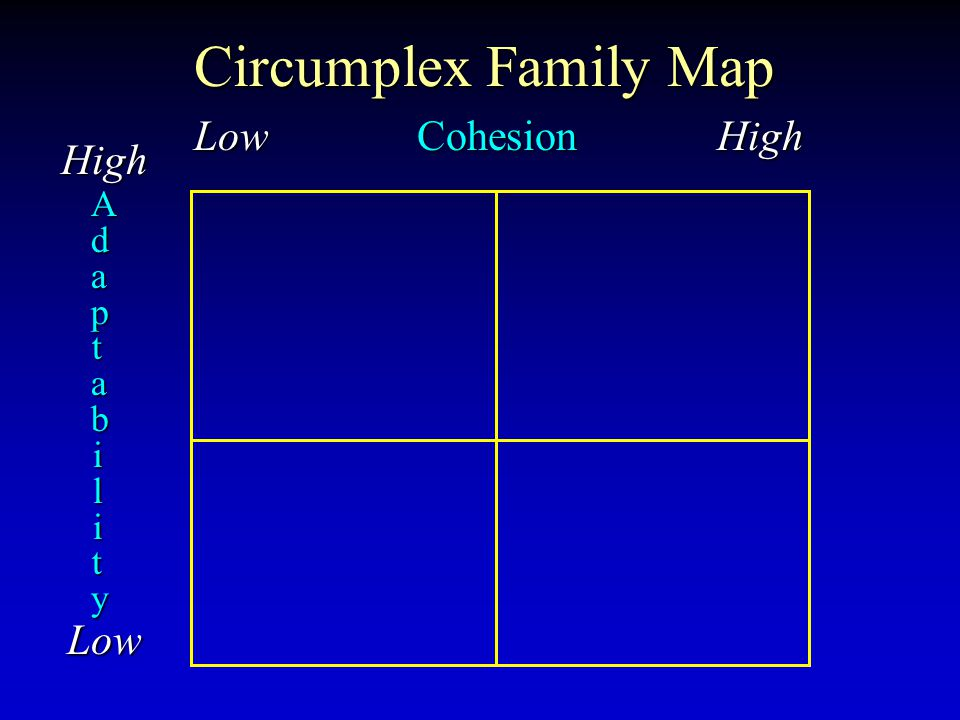 Circumplex Family Map Low Cohesion High High Low AdaptabilityAdaptabilityAdaptabilityAdaptability