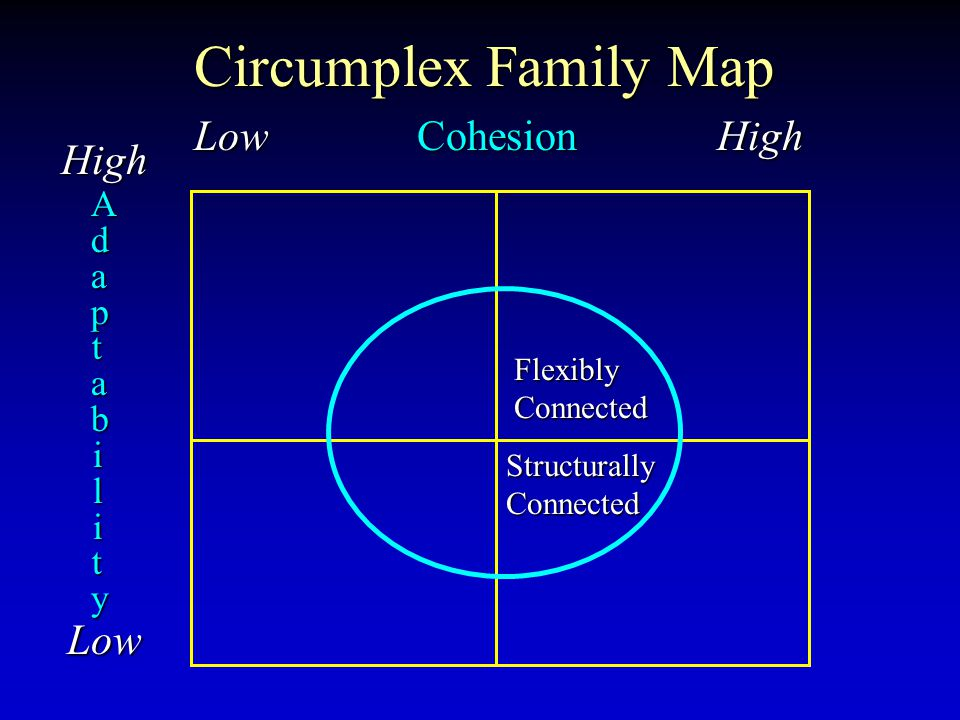 Circumplex Family Map Low Cohesion High High Low AdaptabilityAdaptabilityAdaptabilityAdaptability Flexibly Connected Structurally Connected