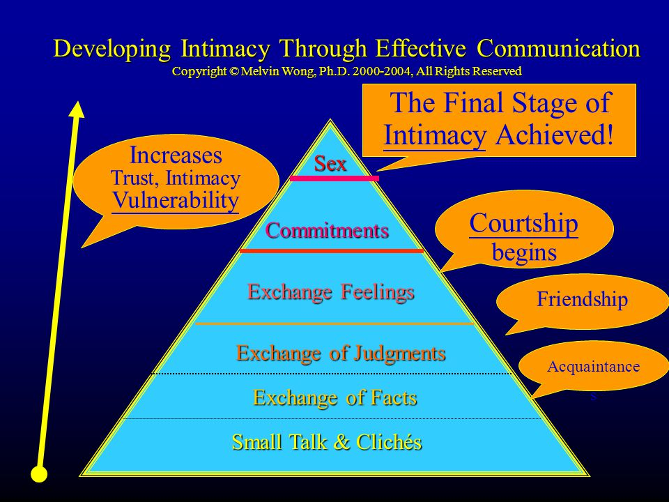 Developing Intimacy Through Effective Communication Copyright © Melvin Wong, Ph.D. 2000-2004, All Rights Reserved Small Talk & Clichés Exchange of Fac