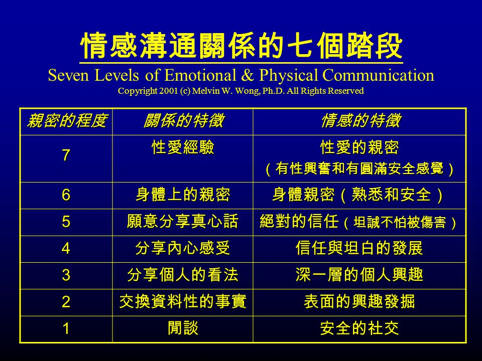 Seven Levels of Emotional & Physical Communication Copyright 2001 (c) Melvin W. Wong, Ph.D. All Rights Reserved 7 6 5 4 3 2 1