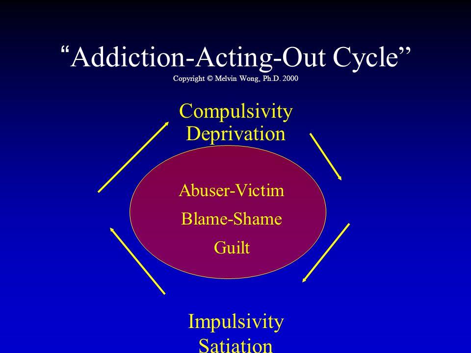 Addiction-Acting-Out Cycle Copyright © Melvin Wong, Ph.D. 2000 Compulsivity Deprivation Impulsivity Satiation Abuser-Victim Blame-Shame Guilt
