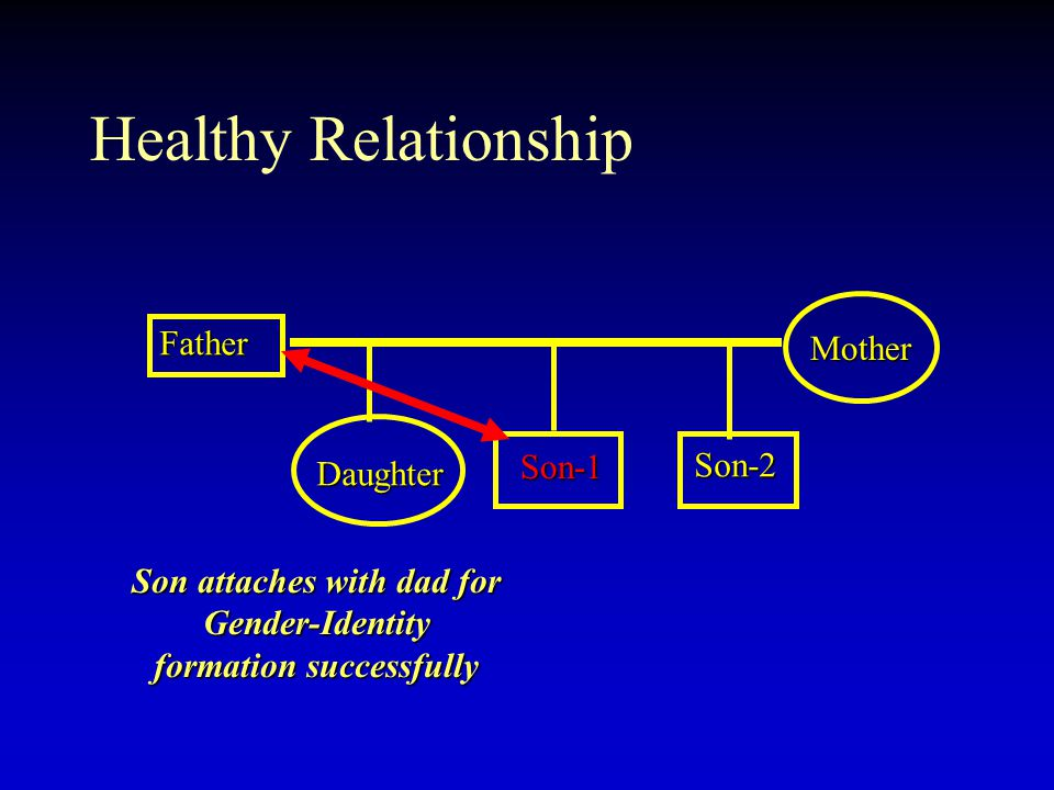 Healthy Relationship Father Son-1 Son-1 Mother Daughter Son-2 Son attaches with dad for Gender-Identity formation successfully