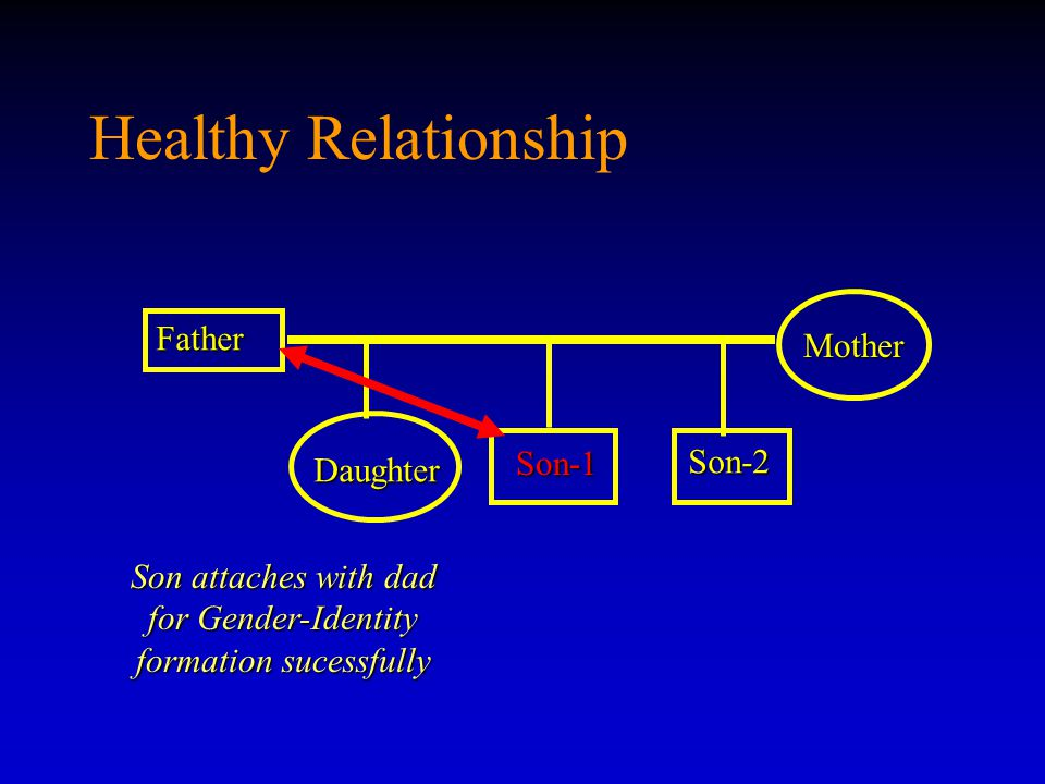 Healthy Relationship Father Son-1 Son-1 Mother Daughter Son-2 Son attaches with dad for Gender-Identity formation sucessfully