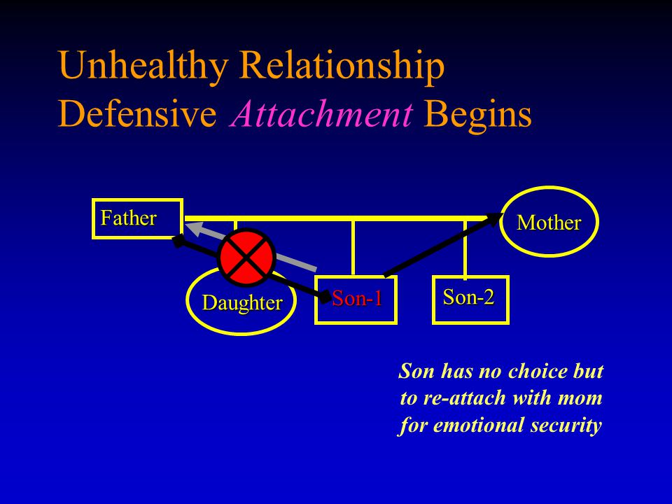 Unhealthy Relationship Defensive Attachment Begins Father Son-1 Son-1 Mother Daughter Son-2 Son has no choice but to re-attach with mom for emotional