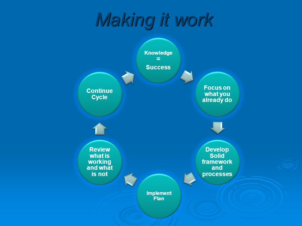 Making it work Knowledge = Success Focus on what you already do Develop Solid framework and processes Implement Plan Review what is working and what i