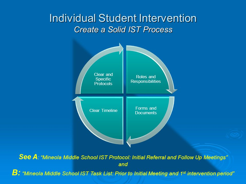 Individual Student Intervention Create a Solid IST Process See A : Mineola Middle School IST Protocol: Initial Referral and Follow Up Meetings and B: