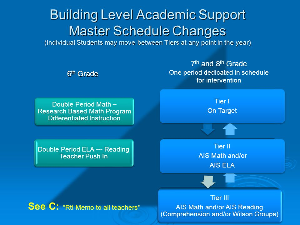 Building Level Academic Support Master Schedule Changes (Individual Students may move between Tiers at any point in the year) 6 th Grade 7 th and 8 th