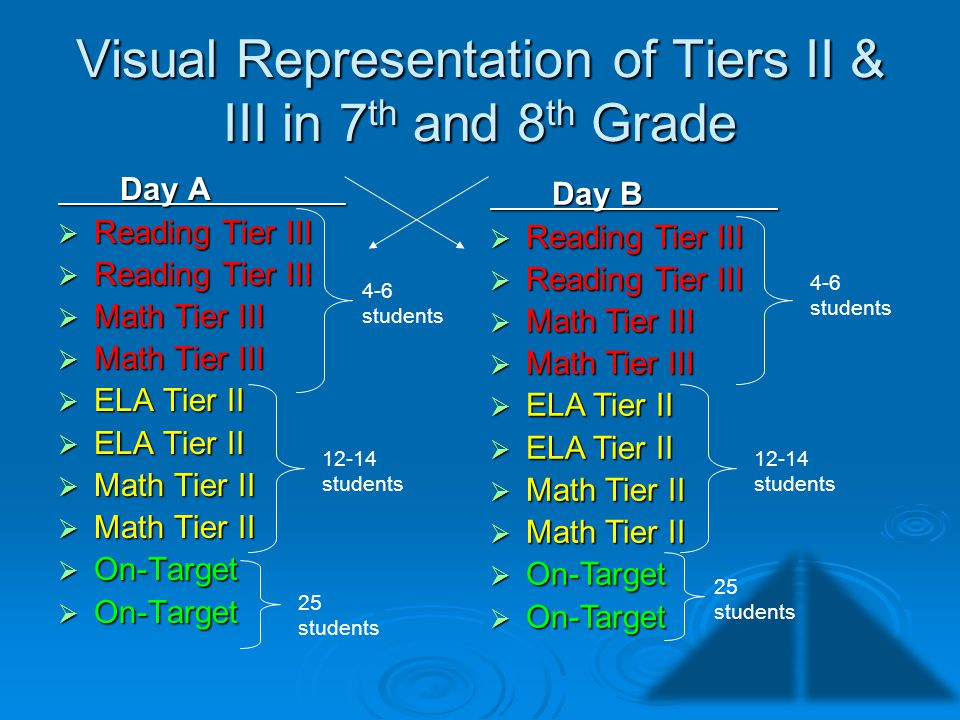 Visual Representation of Tiers II & III in 7 th and 8 th Grade Day A Day A Reading Tier III Reading Tier III Math Tier III Math Tier III ELA Tier II E