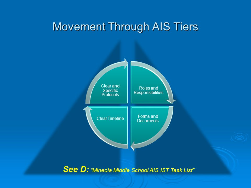 Movement Through AIS Tiers See D: Mineola Middle School AIS IST Task List Roles and Responsibilities Forms and Documents Clear Timeline Clear and Spec