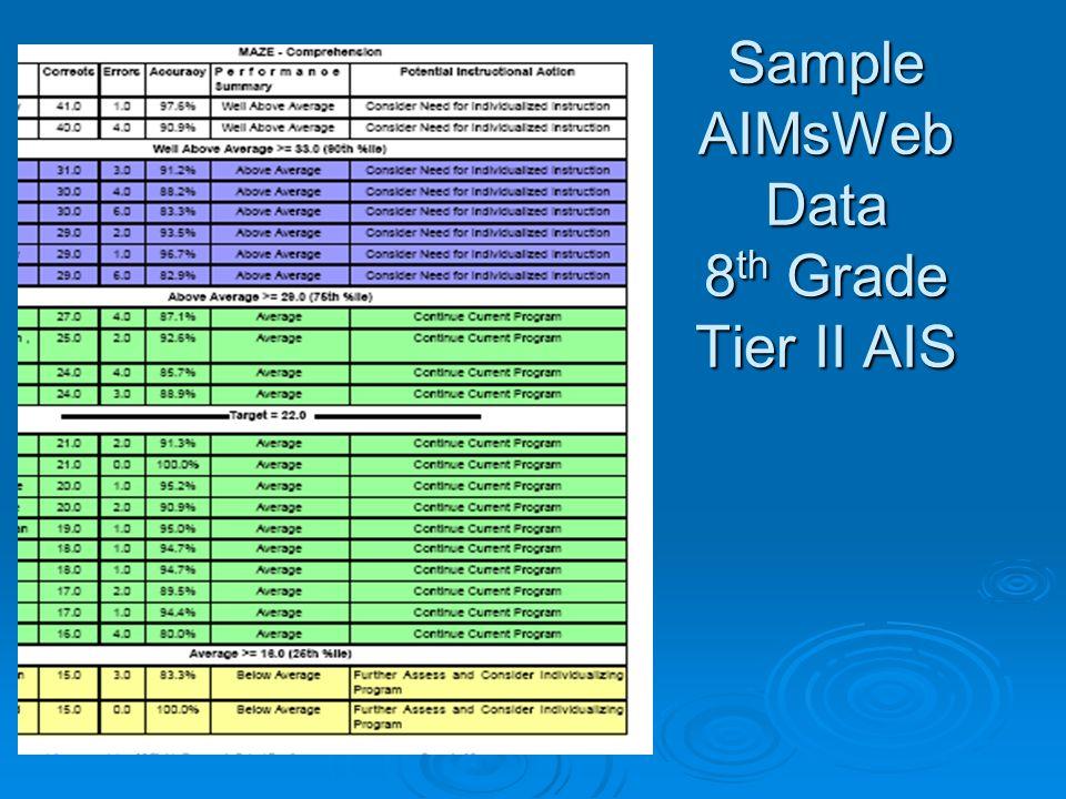 Sample AIMsWeb Data 8 th Grade Tier II AIS