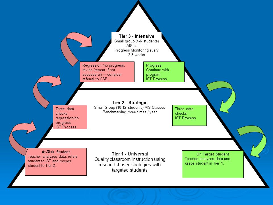 Tier 1 - Universal Quality classroom instruction using research-based strategies with targeted students Tier 2 - Strategic Small Group (10-12 students