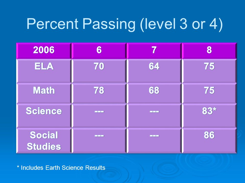 Percent Passing (level 3 or 4) * Includes Earth Science Results