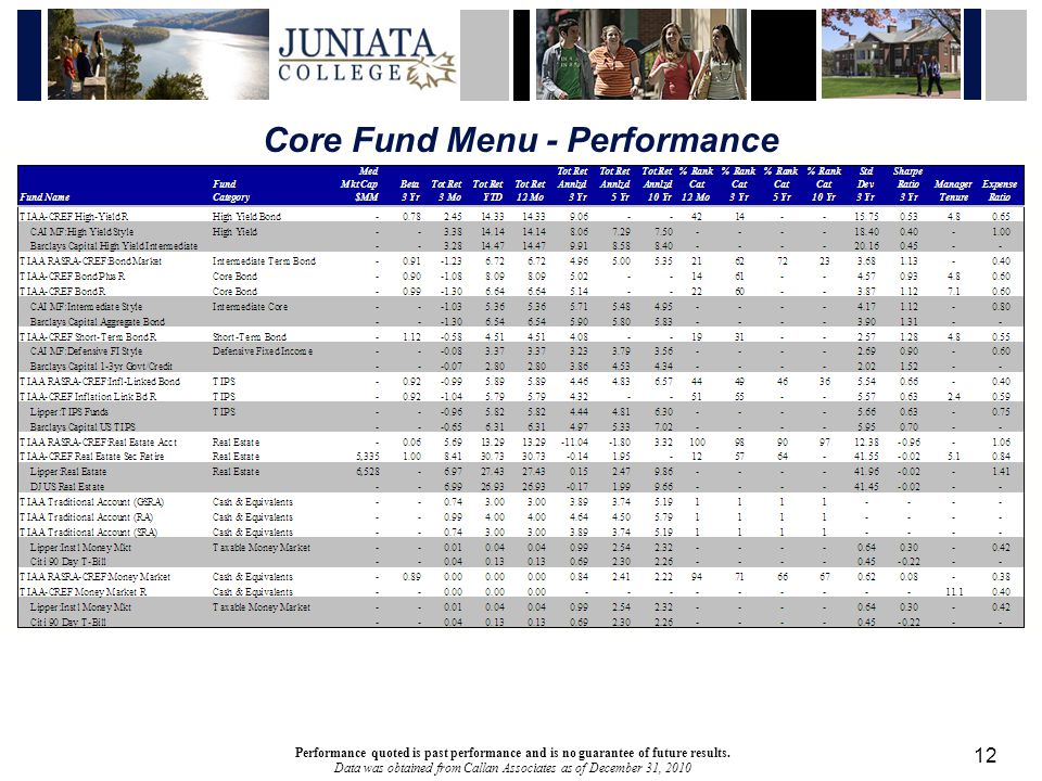 12 Core Fund Menu - Performance Performance quoted is past performance and is no guarantee of future results.