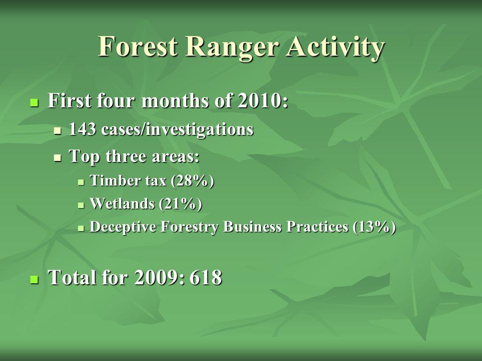 Forest Ranger Activity First four months of 2010: First four months of 2010: 143 cases/investigations 143 cases/investigations Top three areas: Top three areas: Timber tax (28%) Timber tax (28%) Wetlands (21%) Wetlands (21%) Deceptive Forestry Business Practices (13%) Deceptive Forestry Business Practices (13%) Total for 2009: 618 Total for 2009: 618