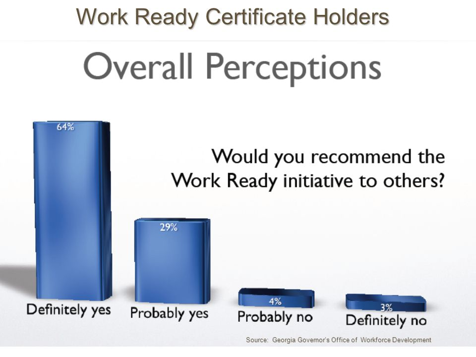 Work Ready Certificate Holders Source: Georgia Governors Office of Workforce Development