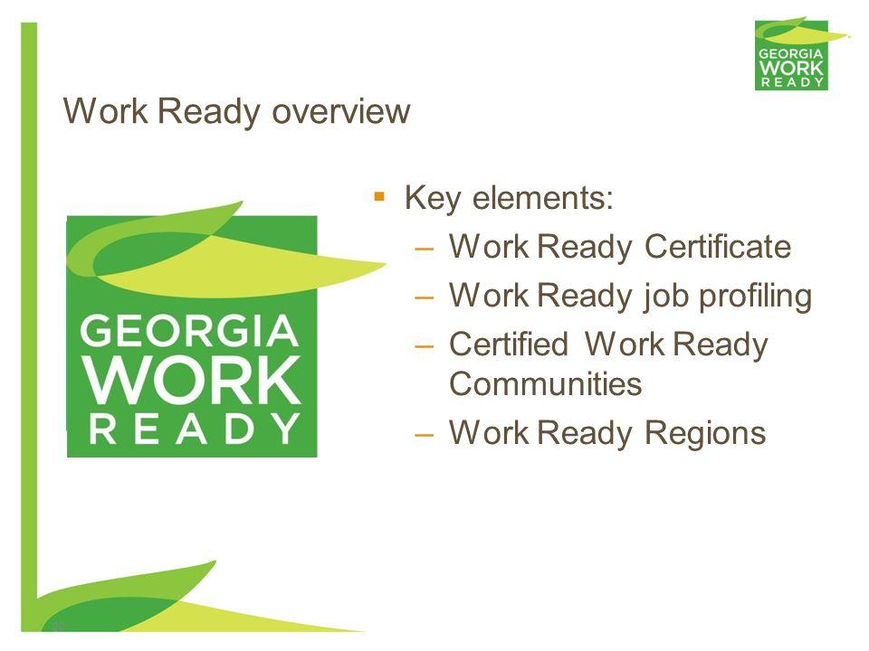 20 Work Ready overview Key elements: –Work Ready Certificate –Work Ready job profiling –Certified Work Ready Communities –Work Ready Regions