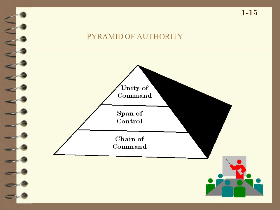 PYRAMID OF AUTHORITY 1-15