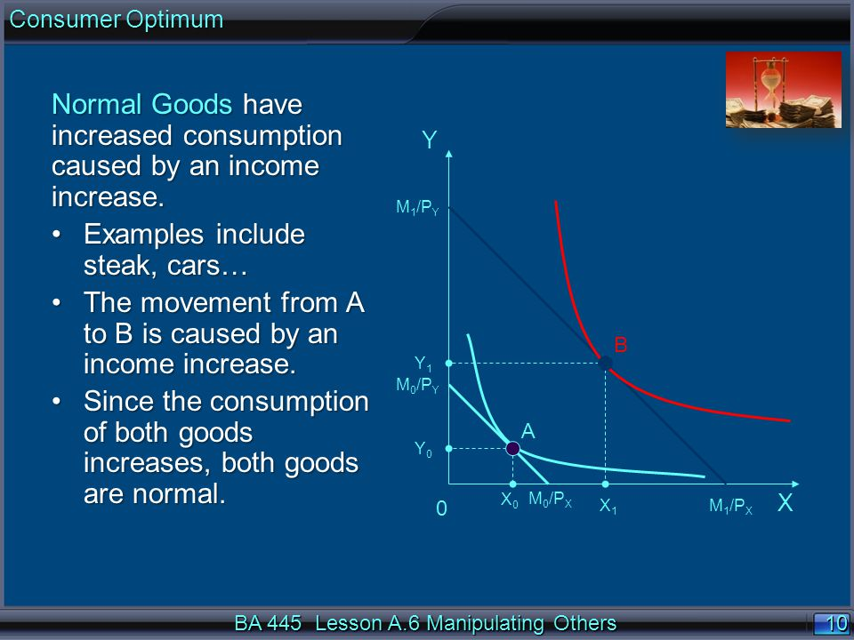10 Y0Y0 X0X0 Y 0 A B X M 0 /P Y M 0 /P X M 1 /P Y M 1 /P X X1X1 Y1Y1 BA 445 Lesson A.6 Manipulating Others Consumer Optimum Normal Goods have increased consumption caused by an income increase.