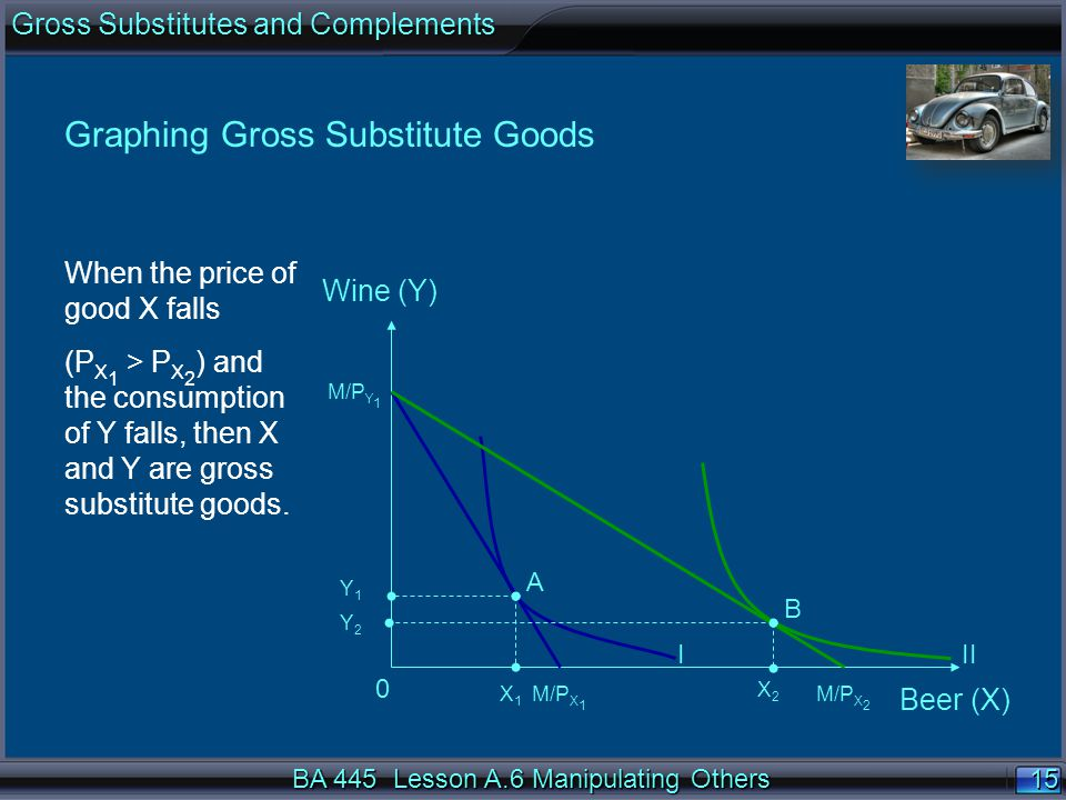 15 Graphing Gross Substitute Goods When the price of good X falls (P X 1 > P X 2 ) and the consumption of Y falls, then X and Y are gross substitute g