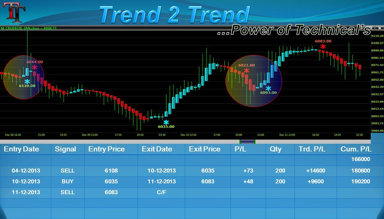 Entry DateSignalEntry PriceExit DateExit PriceP/LQtyTrd. P/LCum. P/L 166000 04-12-2013SELL610810-12-20136035+73200+14600180600 10-12-2013BUY603511-12-