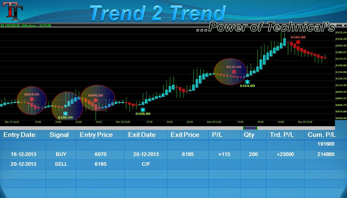 Entry DateSignalEntry PriceExit DateExit PriceP/LQtyTrd. P/LCum. P/L 191600 16-12-2013BUY607020-12-20136185+115200+23000214800 20-12-2013SELL6185C/F