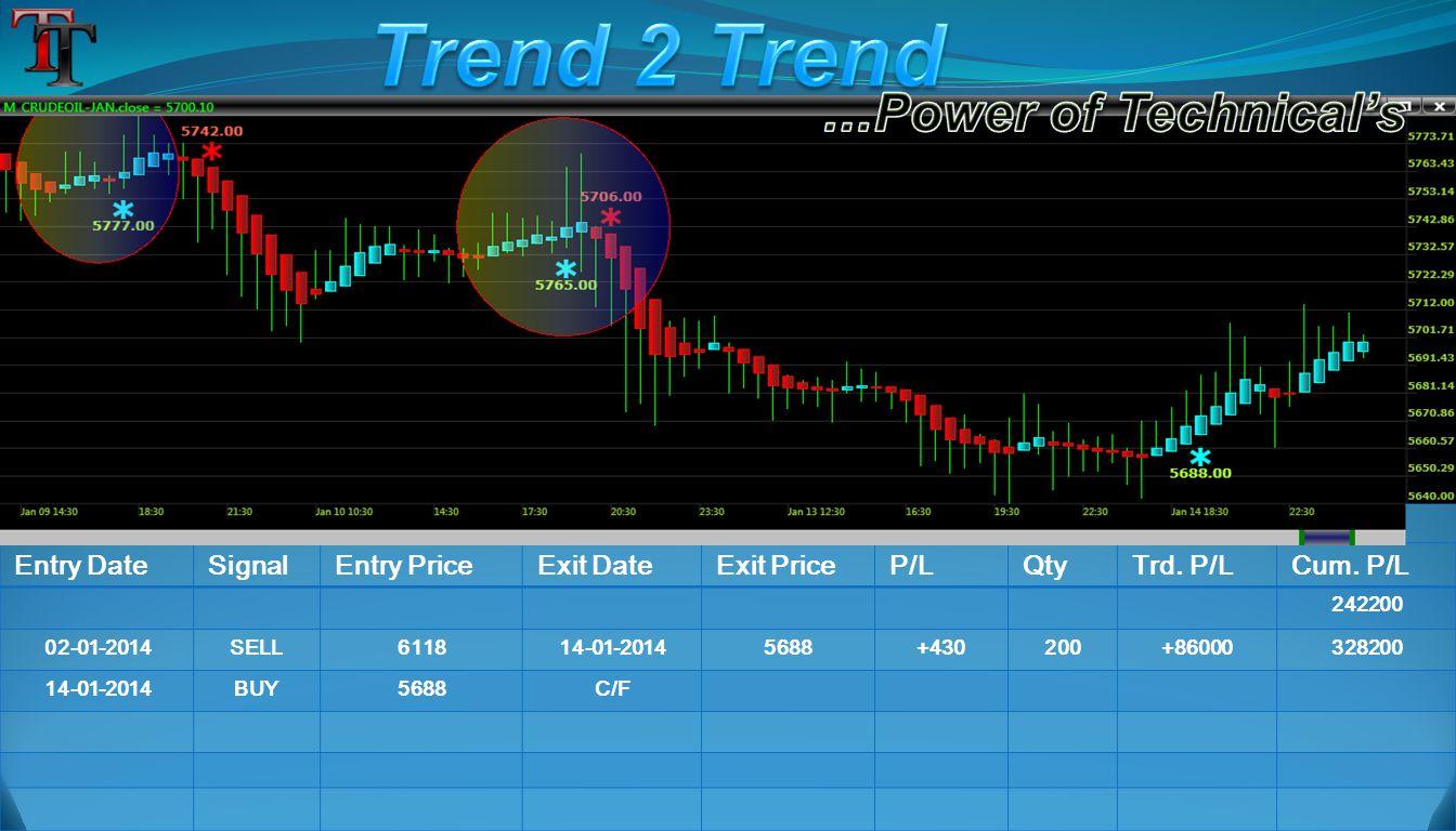 Entry DateSignalEntry PriceExit DateExit PriceP/LQtyTrd. P/LCum. P/L 242200 02-01-2014SELL611814-01-20145688+430200+86000328200 14-01-2014BUY5688C/F