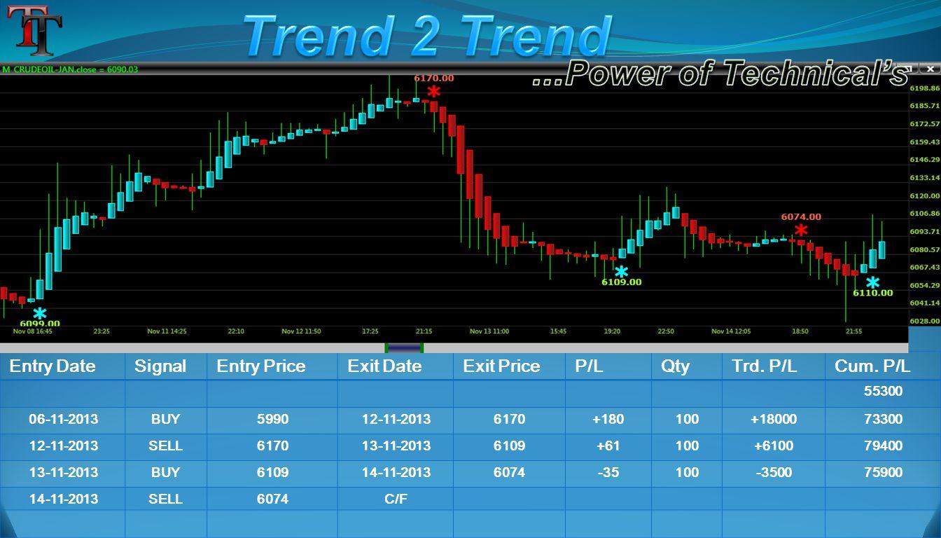 Entry DateSignalEntry PriceExit DateExit PriceP/LQtyTrd. P/LCum. P/L 55300 06-11-2013BUY599012-11-20136170+180100+1800073300 12-11-2013SELL617013-11-2