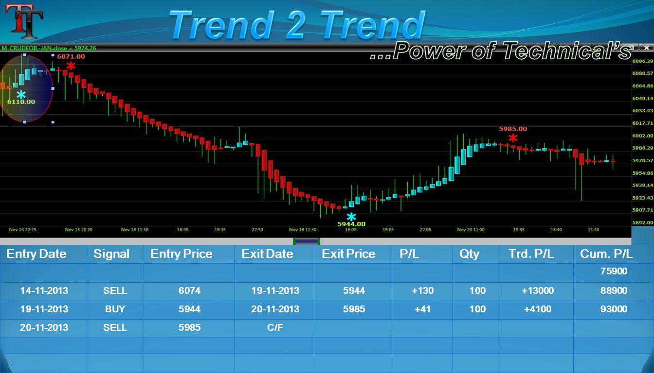 Entry DateSignalEntry PriceExit DateExit PriceP/LQtyTrd. P/LCum. P/L 75900 14-11-2013SELL607419-11-20135944+130100+1300088900 19-11-2013BUY594420-11-2