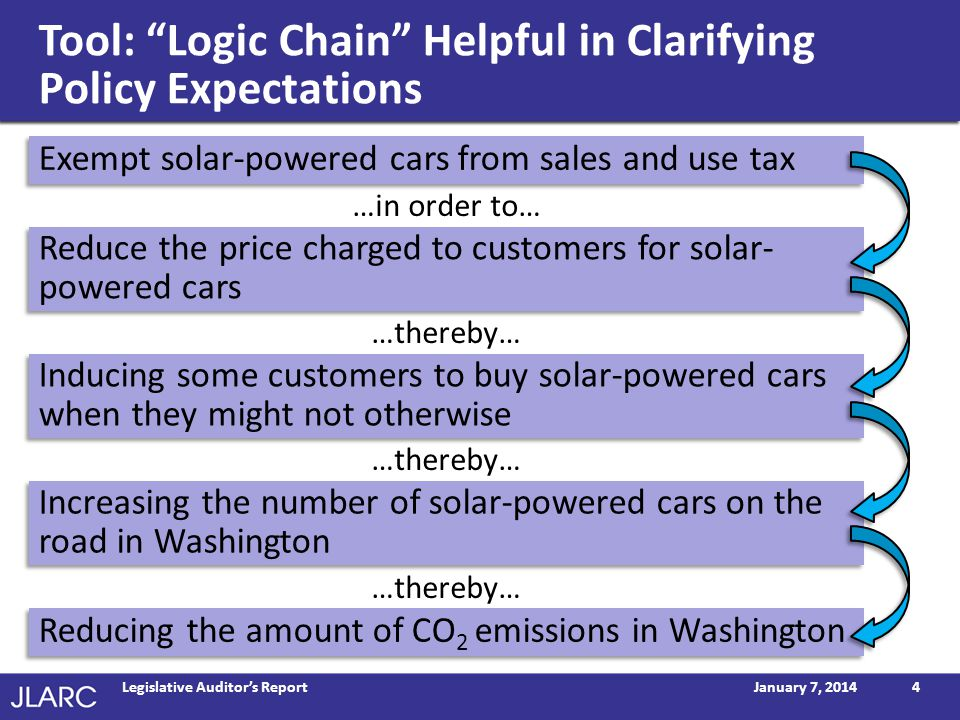 Tool: Logic Chain Helpful in Clarifying Policy Expectations January 7, 2014Legislative Auditors Report4 Exempt solar-powered cars from sales and use tax Reduce the price charged to customers for solar- powered cars …in order to… …thereby… Inducing some customers to buy solar-powered cars when they might not otherwise …thereby… Increasing the number of solar-powered cars on the road in Washington …thereby… Reducing the amount of CO 2 emissions in Washington