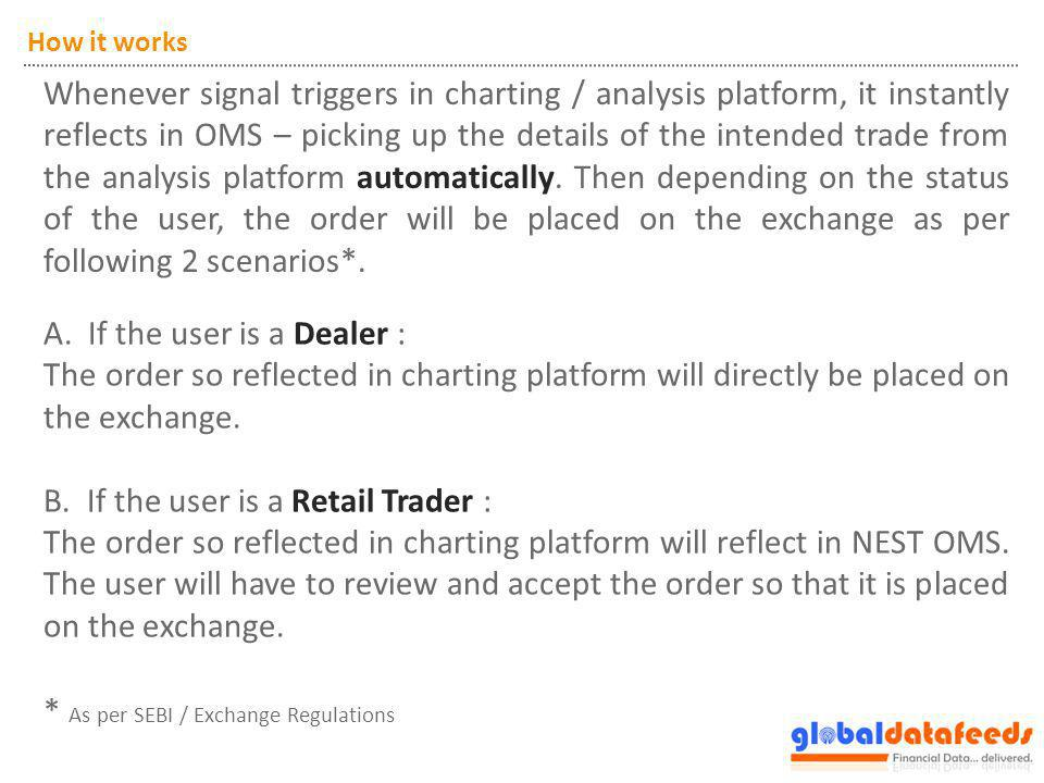 A. If the user is a Dealer : The order so reflected in charting platform will directly be placed on the exchange. B. If the user is a Retail Trader :