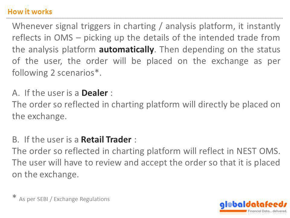 How it works – flow diagram User : Dealer AmiBroker ZerodhaTrader Trading Bridge Charting Platform Order Triggered BUY : NIFTY12DECFUT QUANTITY : 2 ORDER TYPE : MARKET CLIENT ID : Charting Platform Order Triggered BUY : NIFTY12DECFUT QUANTITY : 2 ORDER TYPE : MARKET CLIENT ID : OMS Order Received BUY : NIFTY12DECFUT QUANTITY : 2 ORDER TYPE : MARKET CLIENT ID : OMS Order Received BUY : NIFTY12DECFUT QUANTITY : 2 ORDER TYPE : MARKET CLIENT ID : Exchange Order Placed BUY : NIFTY12DECFUT QUANTITY : 2 ORDER TYPE : MARKET CLIENT ID : Exchange Order Placed BUY : NIFTY12DECFUT QUANTITY : 2 ORDER TYPE : MARKET CLIENT ID : Order Placed Directly on exchange User : Retail Trader Order Reviewed by user & then Placed on exchange AmiBrokerZerodhaTraderNSE