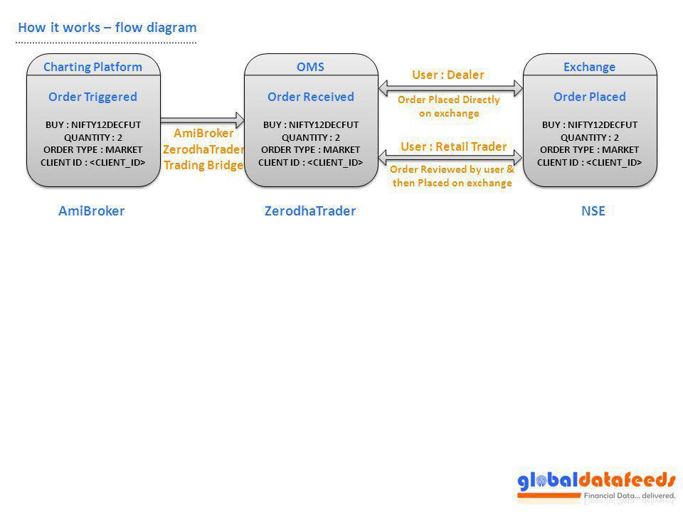 How it works – flow diagram User : Dealer AmiBroker ZerodhaTrader Trading Bridge Charting Platform Order Triggered BUY : NIFTY12DECFUT QUANTITY : 2 OR