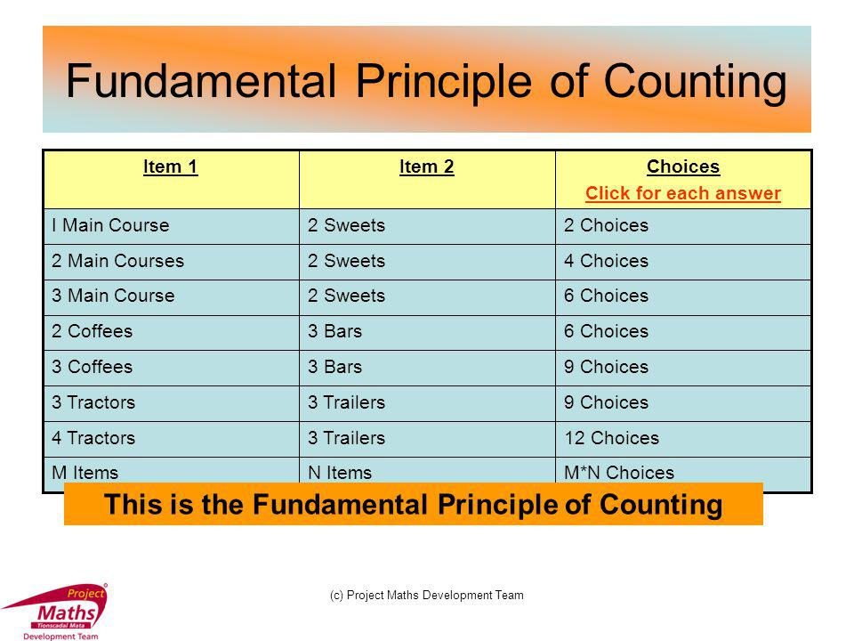(c) Project Maths Development Team More than 2 choices Note the Fundamental Principle of Counting also applies, if one has more than 2 choices.