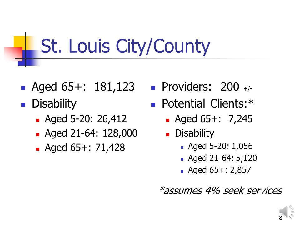 7 Missouri Disabilities By Age And Type From 2000 Census Age 16-64 Sensory 87,756 Physical 246,232 Mental 146,894 Self-Care 64,877 Go-outside Home 190,954 Age 65+ Sensory 102,002 Physical 212,122 Mental 73,373 Self-Care 65,162 Go-outside Home 141,075 http://mcdc2.missouri.edu/webrepts/sdcprofiles3/mo/index.html (State Data Center Demographic Profiles, Based on Data in Summary File 3, 2000 US Census)