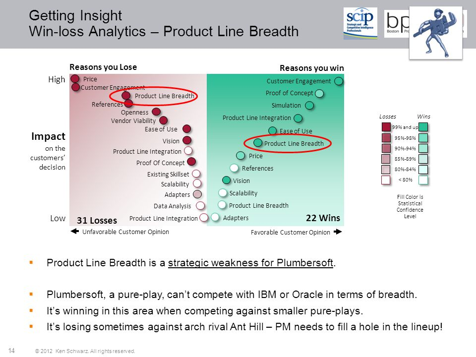 © 2012 Ken Schwarz. All rights reserved. 14 Getting Insight Win-loss Analytics – Product Line Breadth Reasons you Lose Impact on the customers decisio