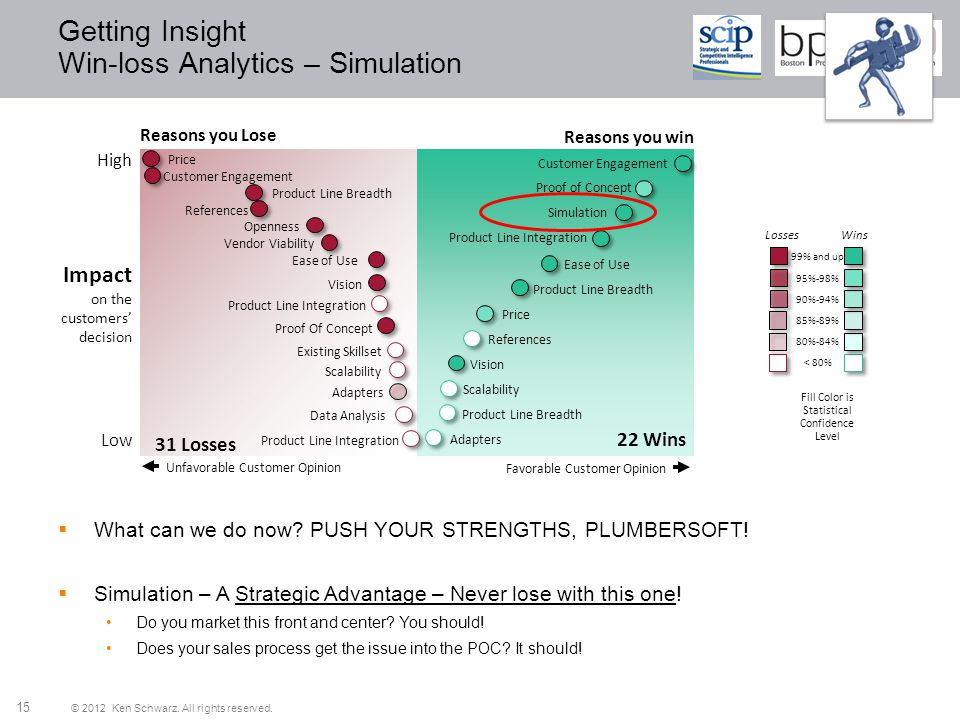 © 2012 Ken Schwarz. All rights reserved. 15 Getting Insight Win-loss Analytics – Simulation Reasons you Lose Impact on the customers decision High Low