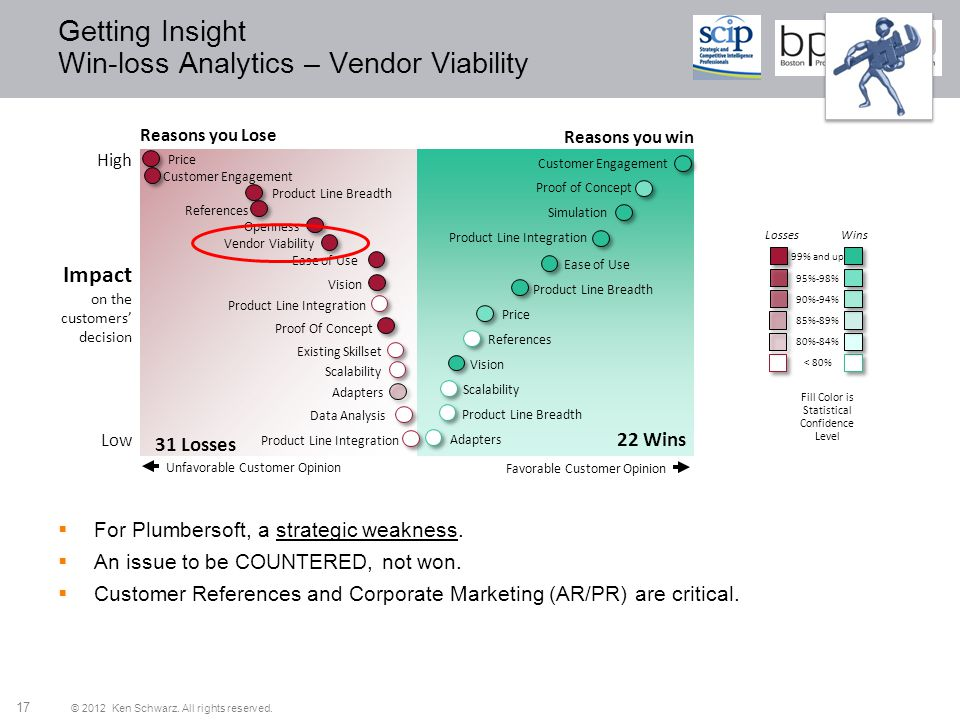 © 2012 Ken Schwarz. All rights reserved. 17 Getting Insight Win-loss Analytics – Vendor Viability Reasons you Lose Impact on the customers decision Hi