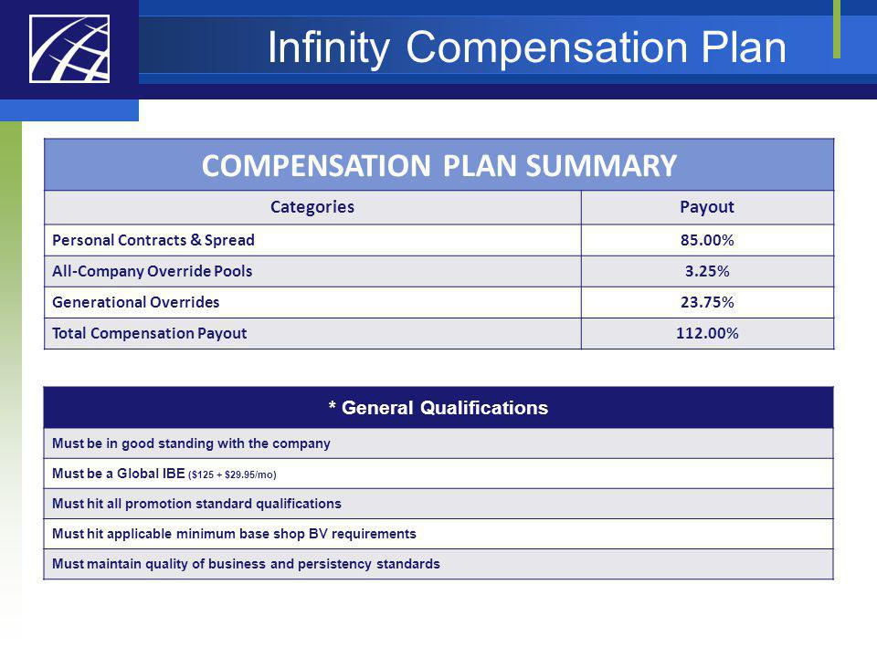 COMPENSATION PLAN SUMMARY CategoriesPayout Personal Contracts & Spread85.00% All-Company Override Pools3.25% Generational Overrides23.75% Total Compen