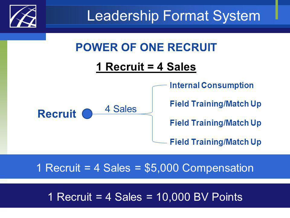 Leadership Format System POWER OF ONE RECRUIT 1 Recruit = 4 Sales Recruit 4 Sales Internal Consumption Field Training/Match Up 1 Recruit = 4 Sales = $